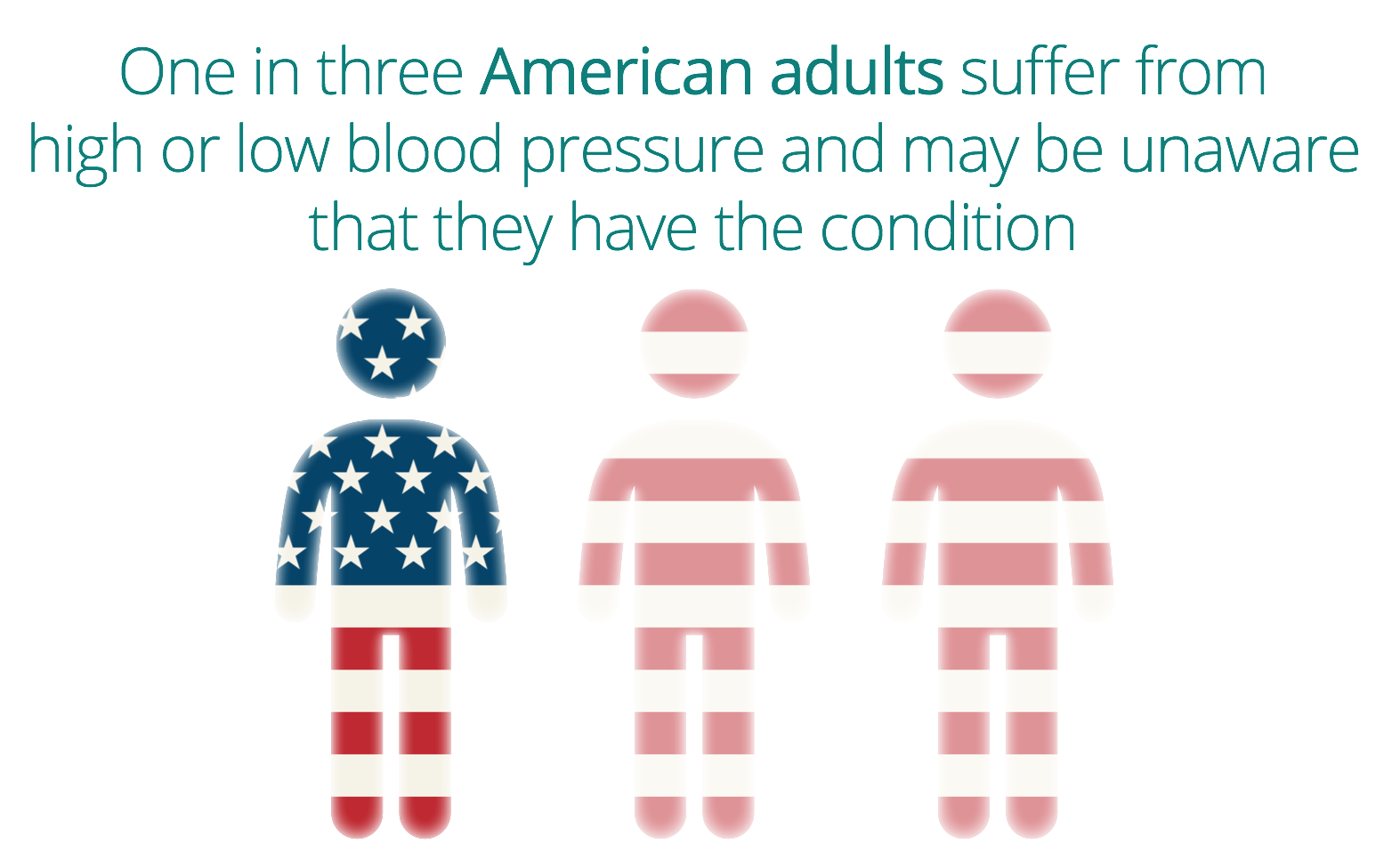 One in three Americans suffer from high blood pressure